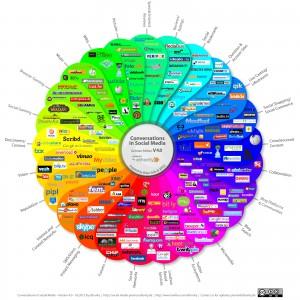 Social Media Prisma Deutschland